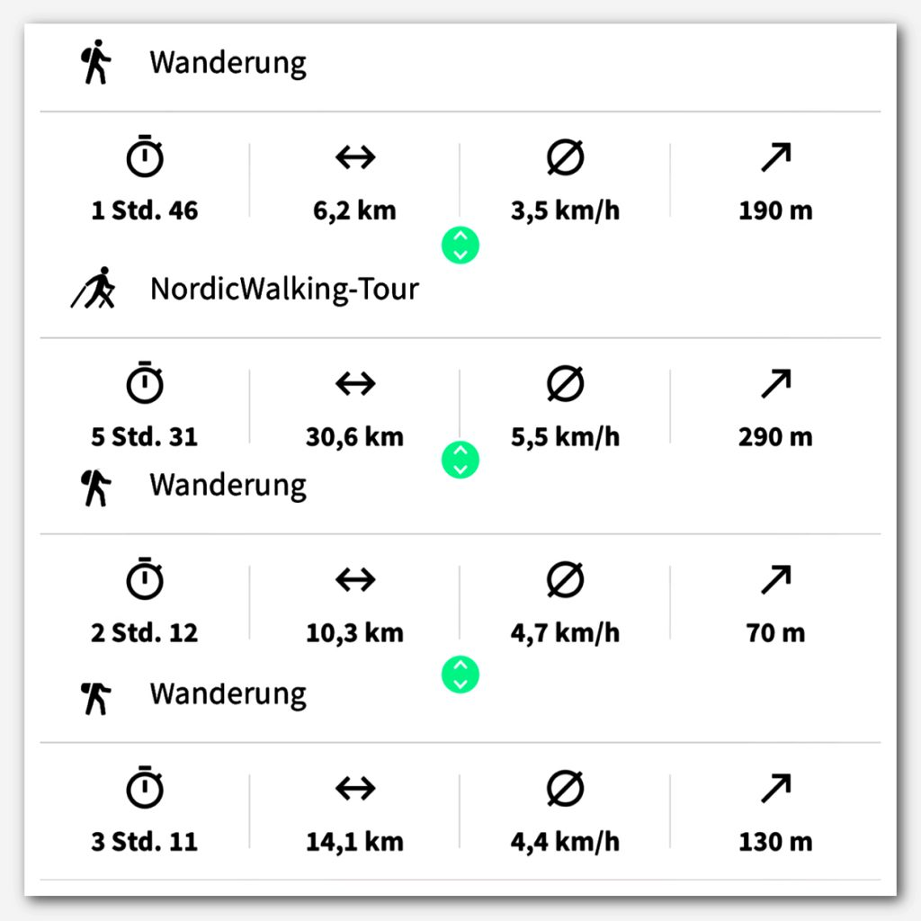 Statistik, Bewegung, Wandern, Nordic Walking,